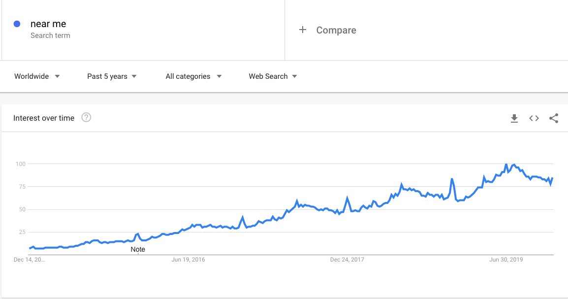 "Google Trends: search volume ""near me"", worldwide, past five years"