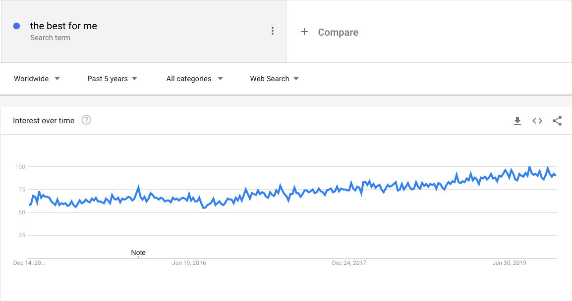 "Google Trends: search volume ""best for me"", worldwide, past five years"