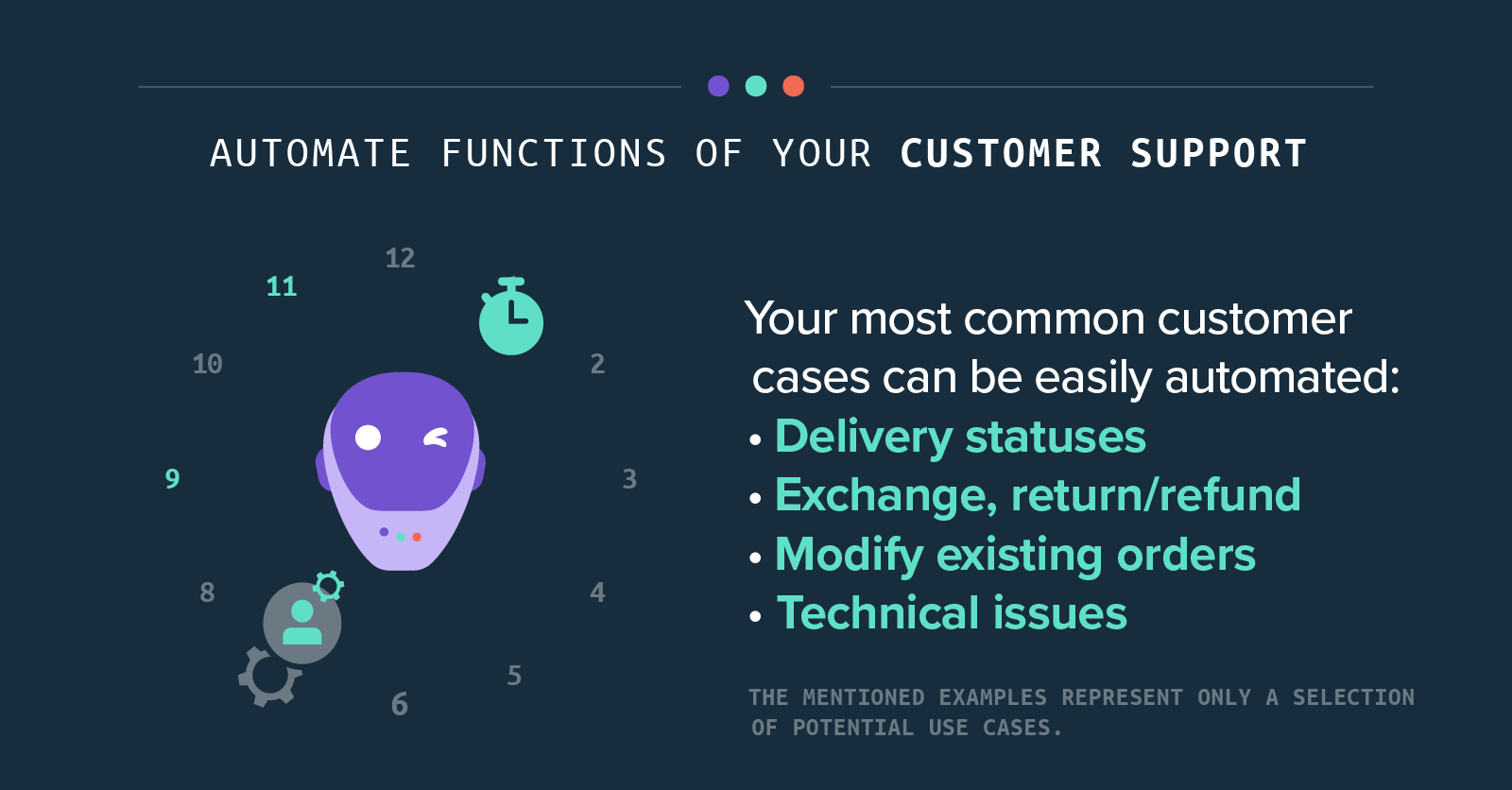 automate functions of your customer support - Your most common customer cases can be easily automated: • Delivery statuses • Exchange, return/refund • Modify existing orders • Technical issues