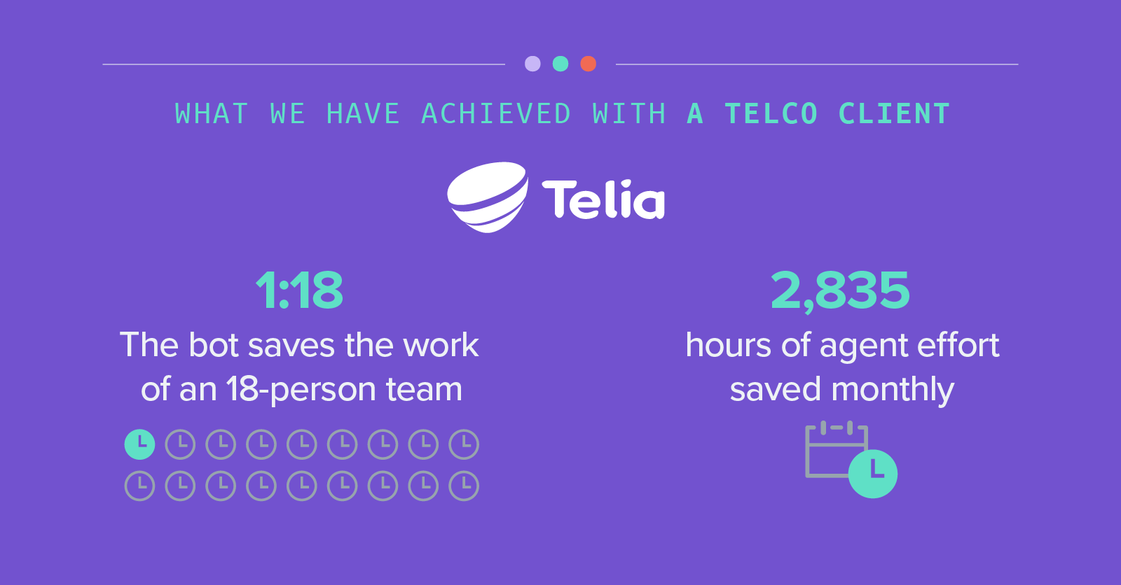 What we have achieved with a telco client - 1:18 The bot saves the work of an 18-person team - 2,835 hours of agent effort saved monthly