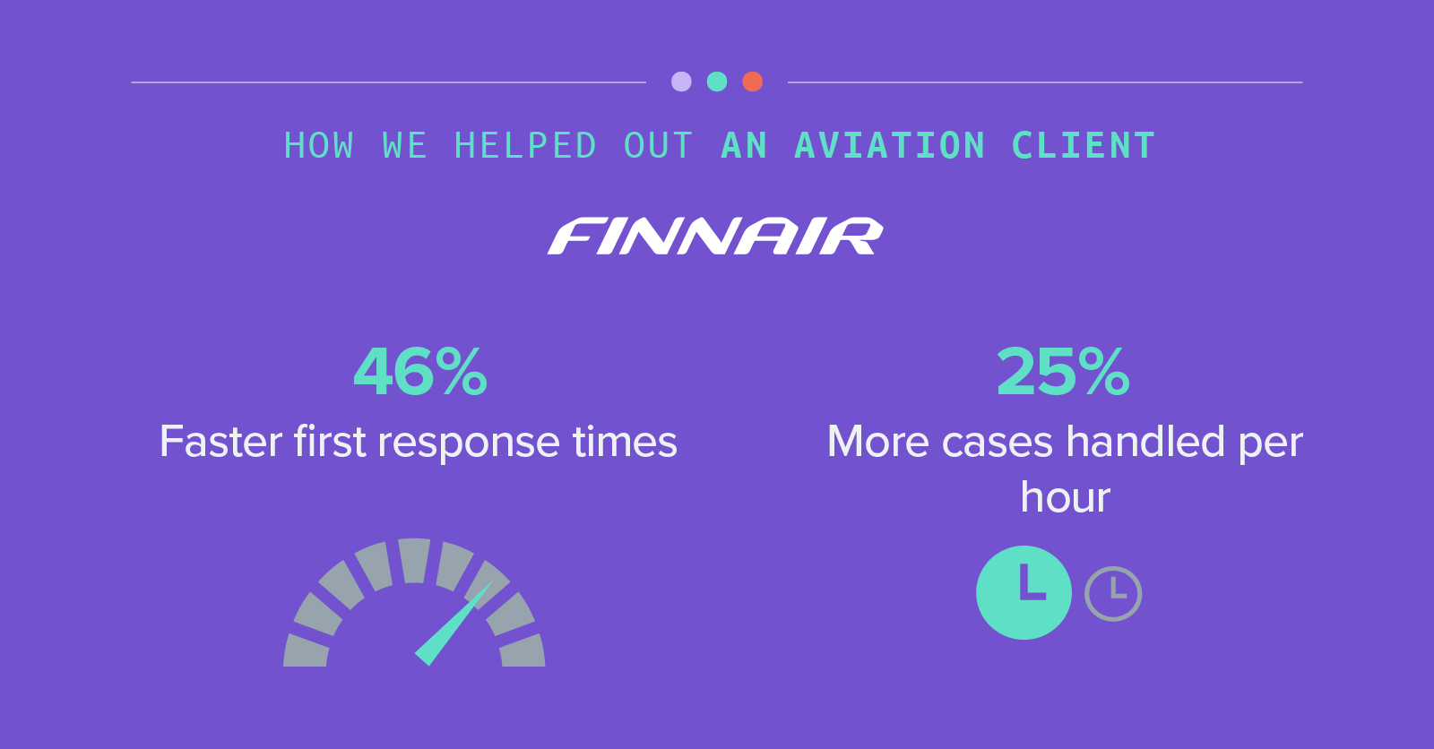 How we helped out an aviation client - Finnair - 46% Faster first response times - 25% More cases handled per hour
