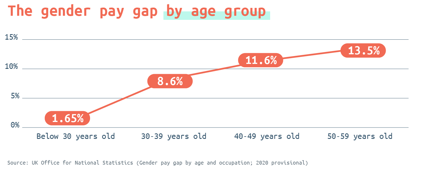 The gender pay gap by age group