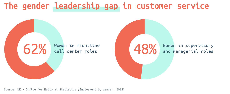 The gender leadership gap in customer service